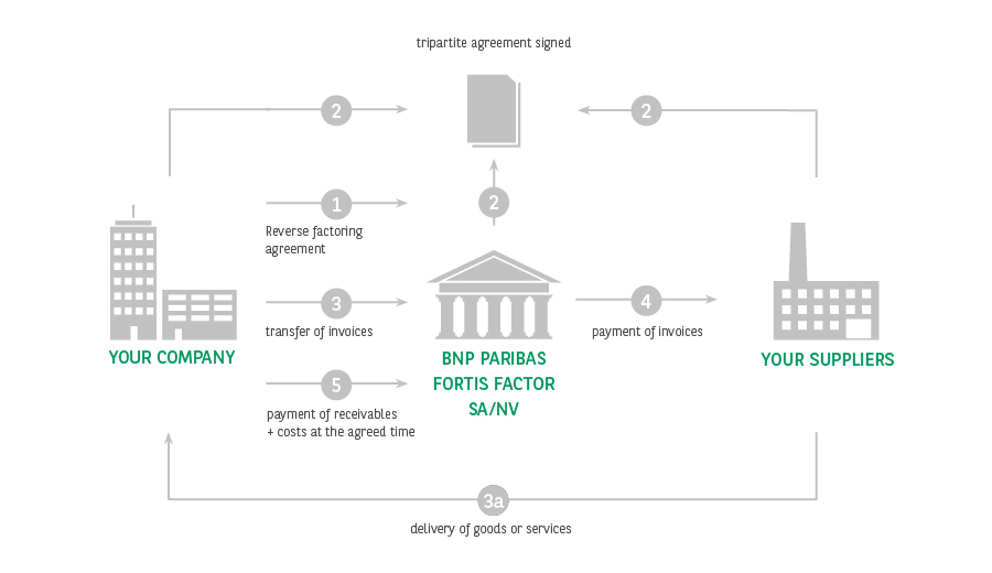 Reverse Factoring Solution Bnp Paribas Fortis Companies